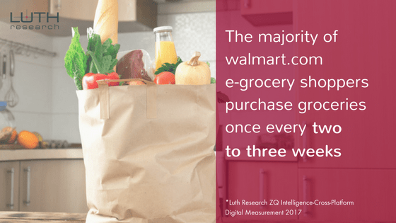 The majority of walmart.com e-grocery shoppers purchase groceries once every two to three weeks