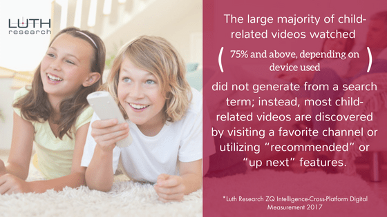 """The large majority of child-related videos watched (75% and above, depending on device used) did not generate from a search term; instead, most child-related videos are discovered by visiting a favorite channel or utilizing """"recommended"""" or """"up next"""" features."""