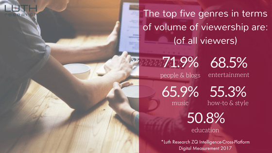 The top five genres in terms of volume of viewership are: (of all viewers) People & Blogs (71.9%), Entertainment (68.5%), Music (65.9%), How-to & Style (55.3%), and Education (50.8%).