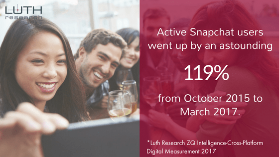 Active Snapchat users went up by 119%