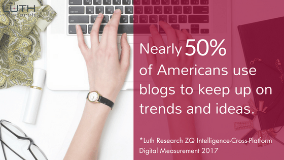 """Nearly 50% of Americas use blogs to keep up with trends and ideas"""