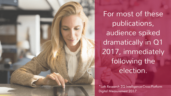 For most of these publications, audience spiked dramatically in Q1 2017, immediately following the election.