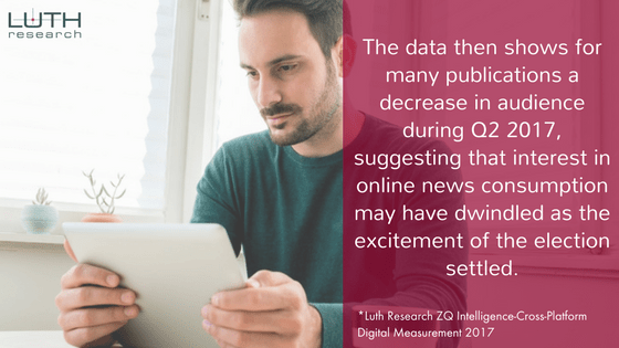The data then shows for many publications a decrease in audience during Q2 2017, suggesting that interest in online news consumption may have dwindled as the excitement of the election settled.