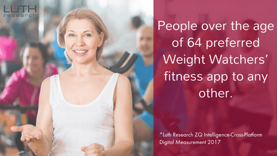 People over the age of 64 preferred Weight Watchers' fitness app to any other.